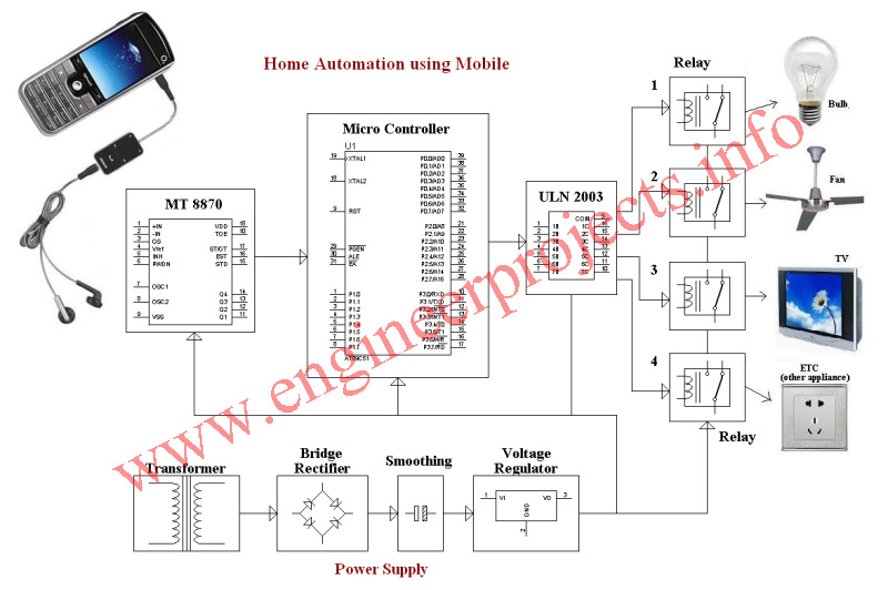 home automation using mobile home control diagram data wiring diagram