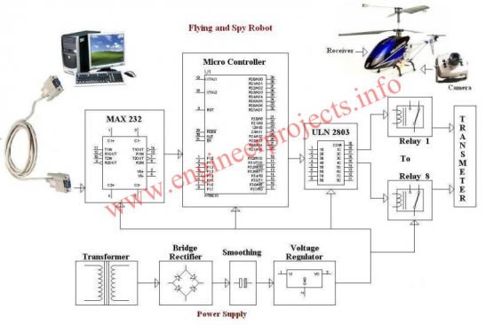 Rc helicopter block digram