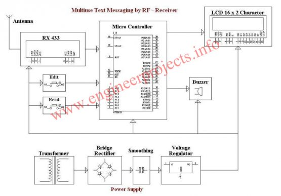 Multiuse Text Messaging by RF