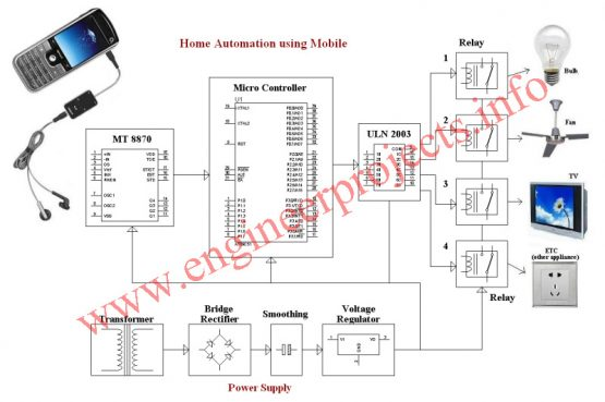 home appliance control using cell phone